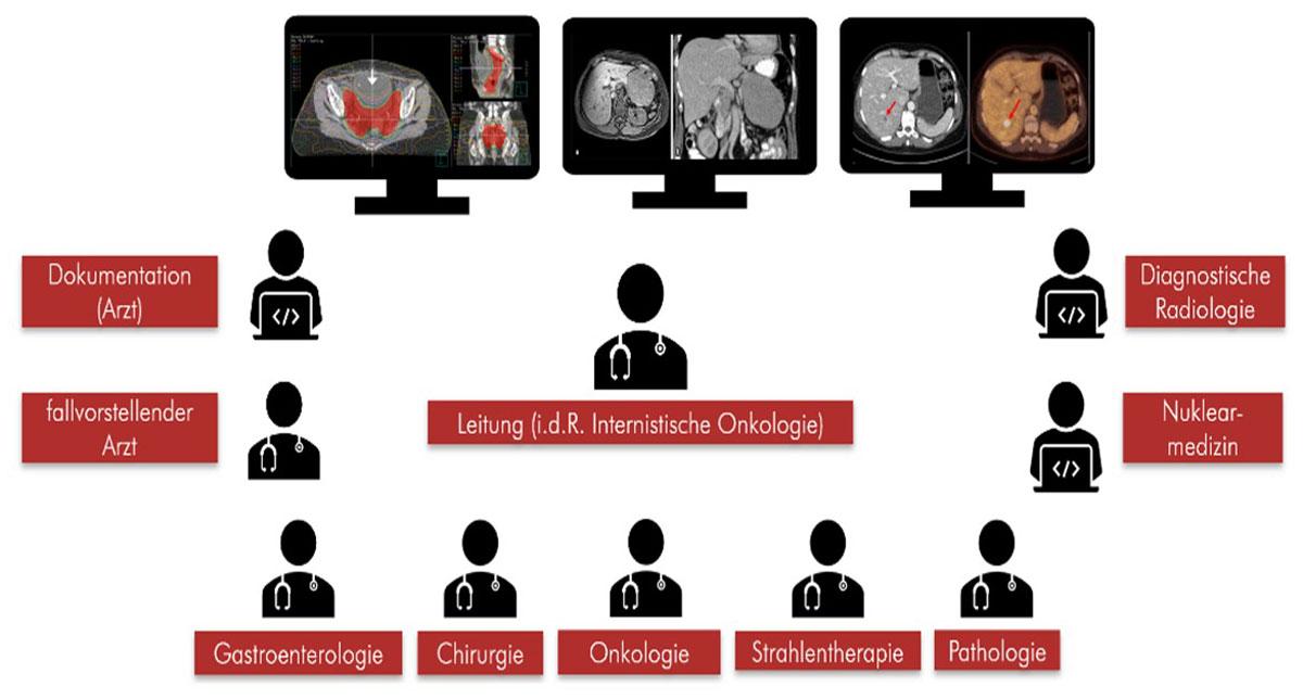 Übersicht über die beteiligten Personen und Fachdisziplinen im Interdisziplinären Tumorboard