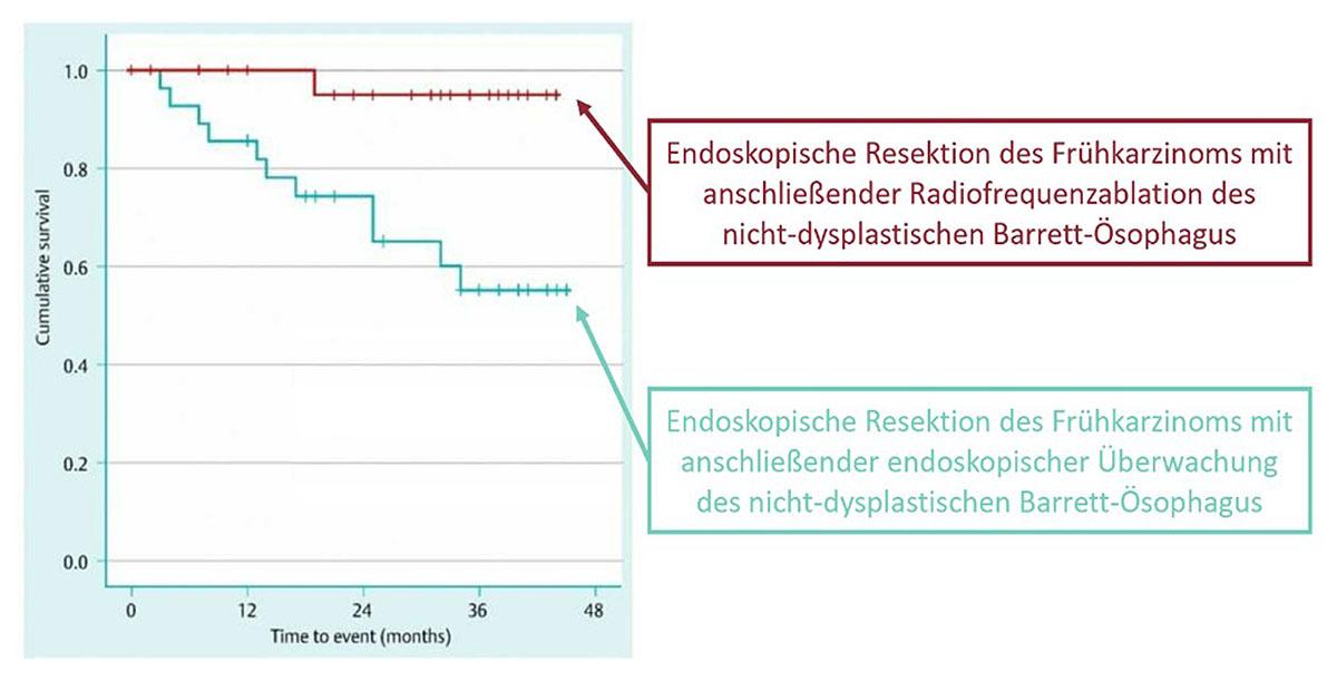 Vergleich des Gesamtüberlebens nach erfolgter endoskopischer Therapie